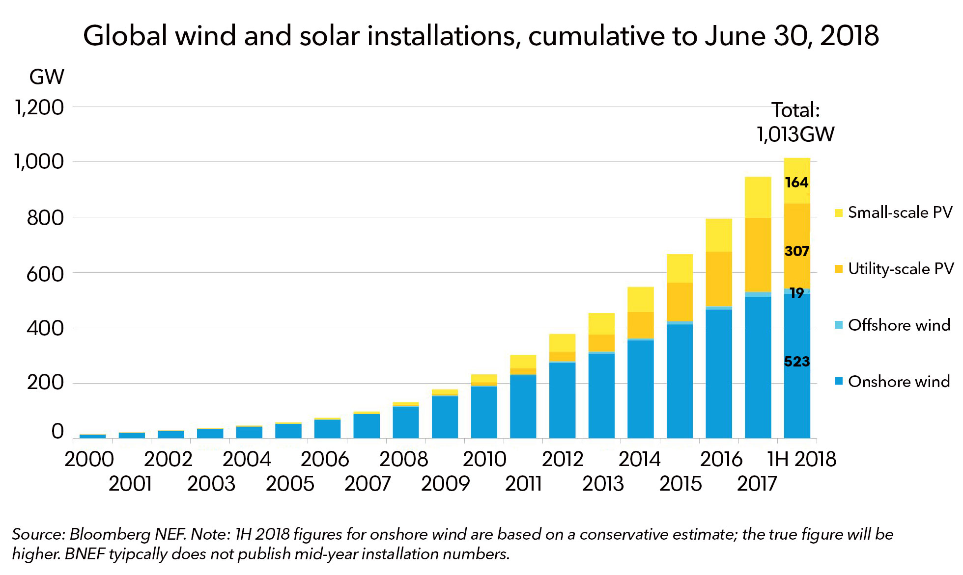 World Reaches 1000GW Of Wind And Solar Keeps Going