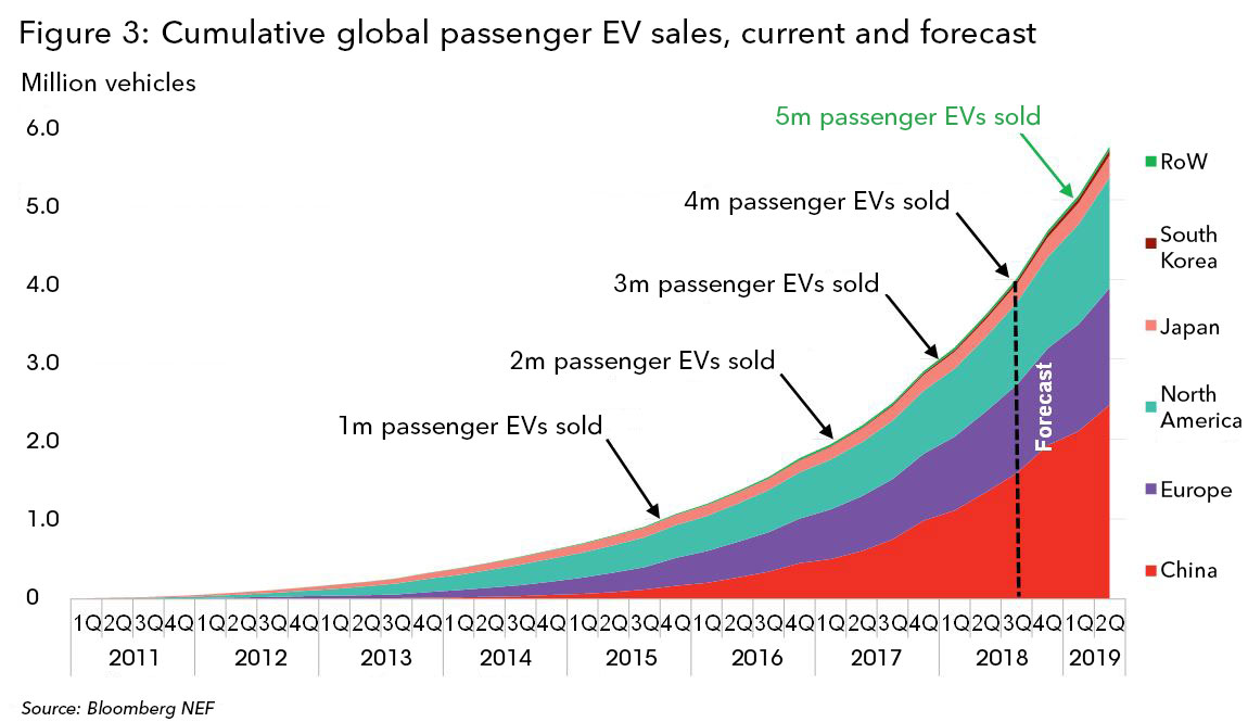 Cumulative Global EV Sales Hit 4 Million | BloombergNEF