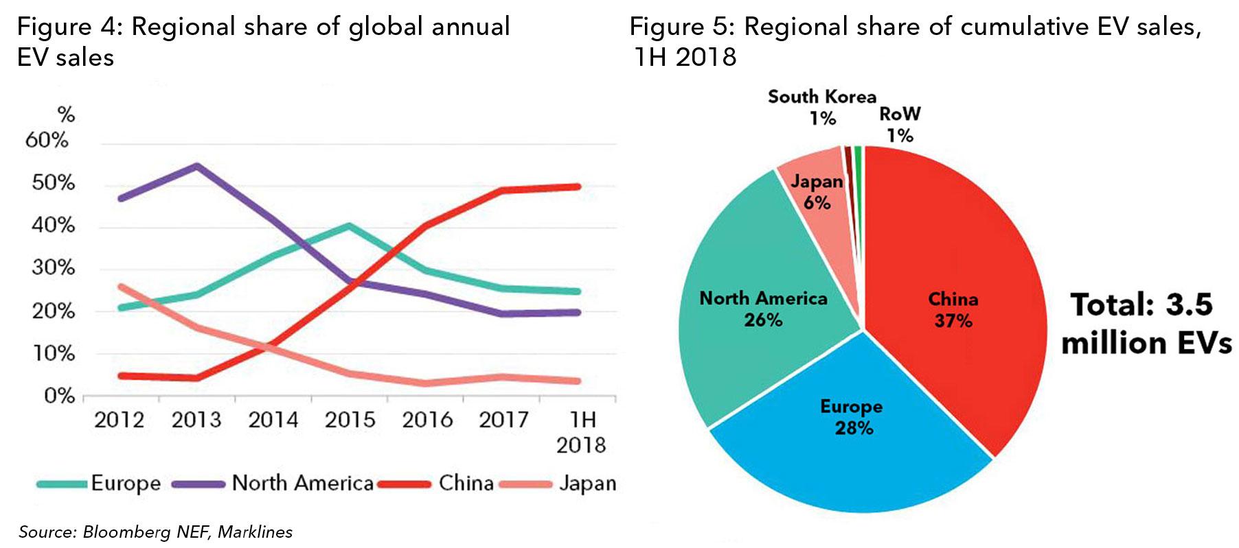 Car Manufacturers Global Sales 2018 Mail: Cumulative Global EV Sales Hit 4 Million