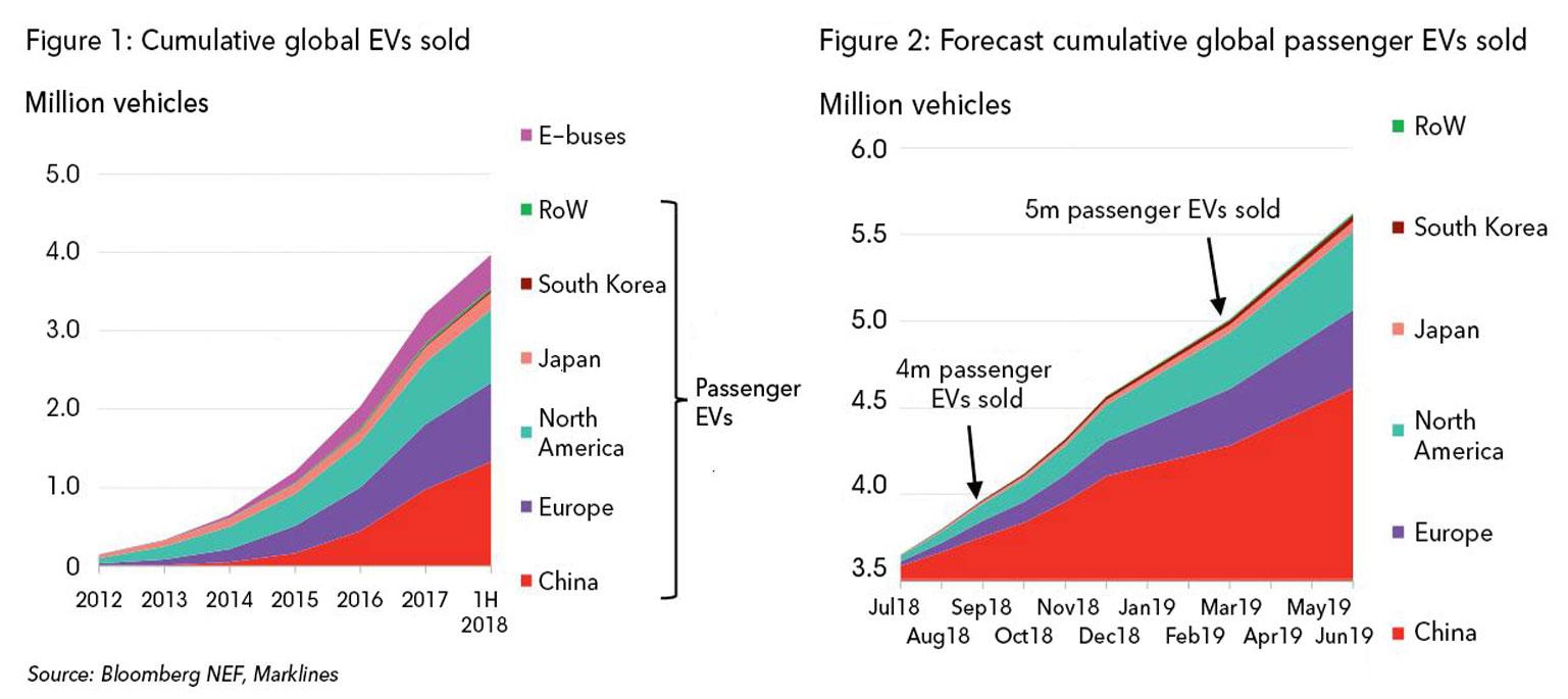Cumulative Global EV Sales Hit 4 Million | BloombergNEF