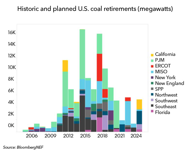 U S  Coal Plant Retirements Near All-Time High | BloombergNEF