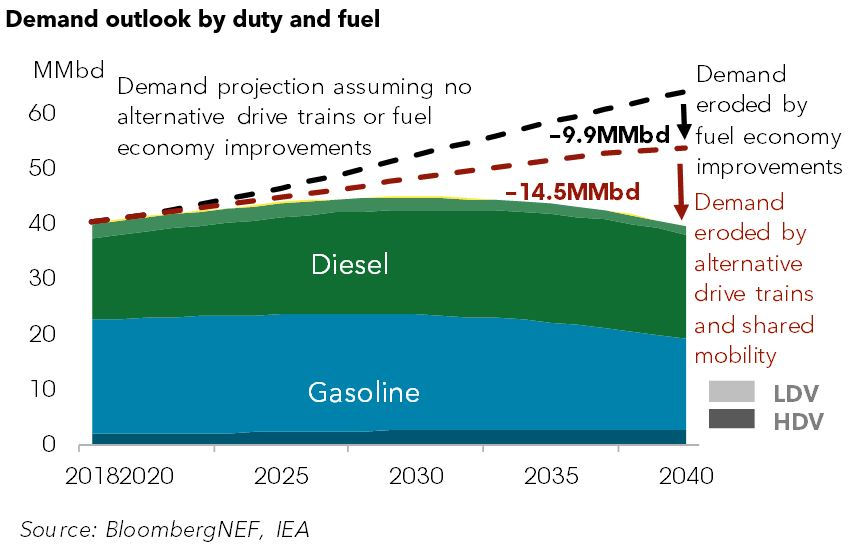 Three Shifts in Road Transport That Threaten to Disrupt Oil