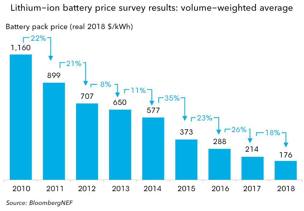 Tesla Battery Cost >> A Behind The Scenes Take On Lithium Ion Battery Prices