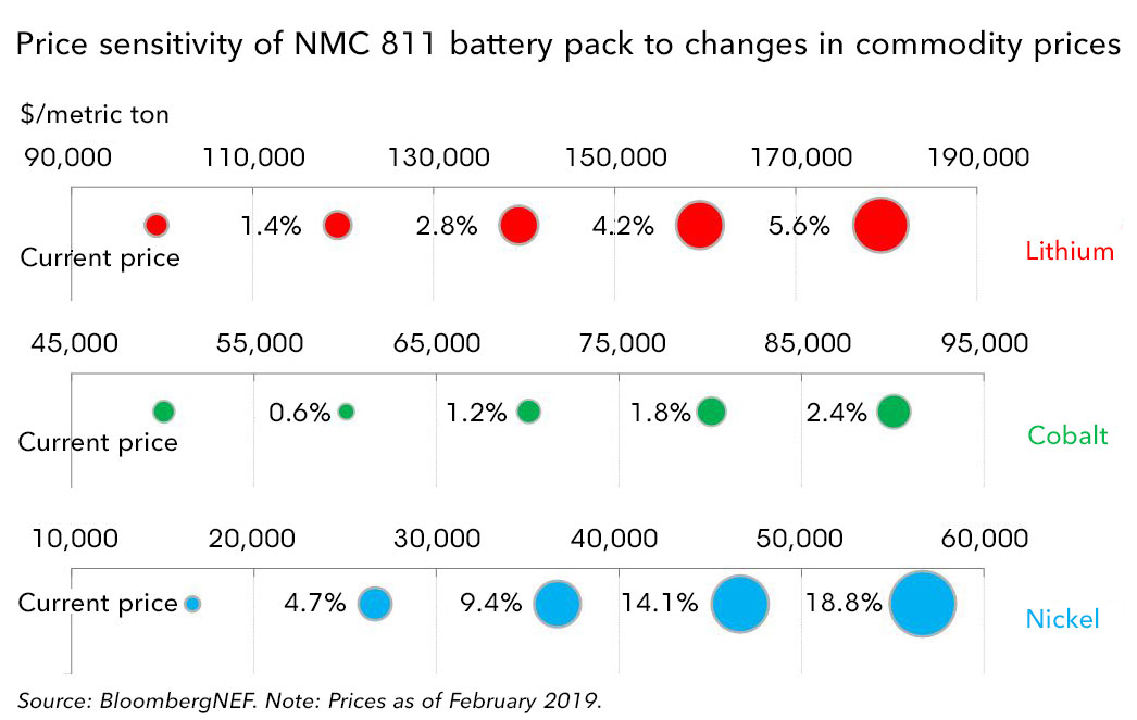 A Behind the Scenes Take on Lithium-ion Battery Prices