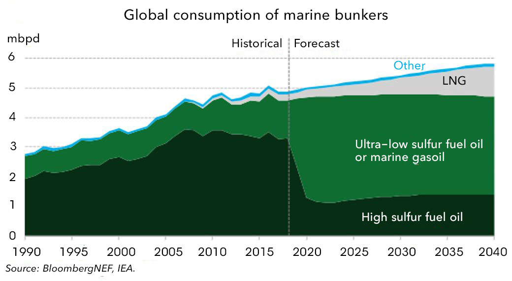 IMO 2020: Global Shipping, Oil Refiners Brace for Sea Change