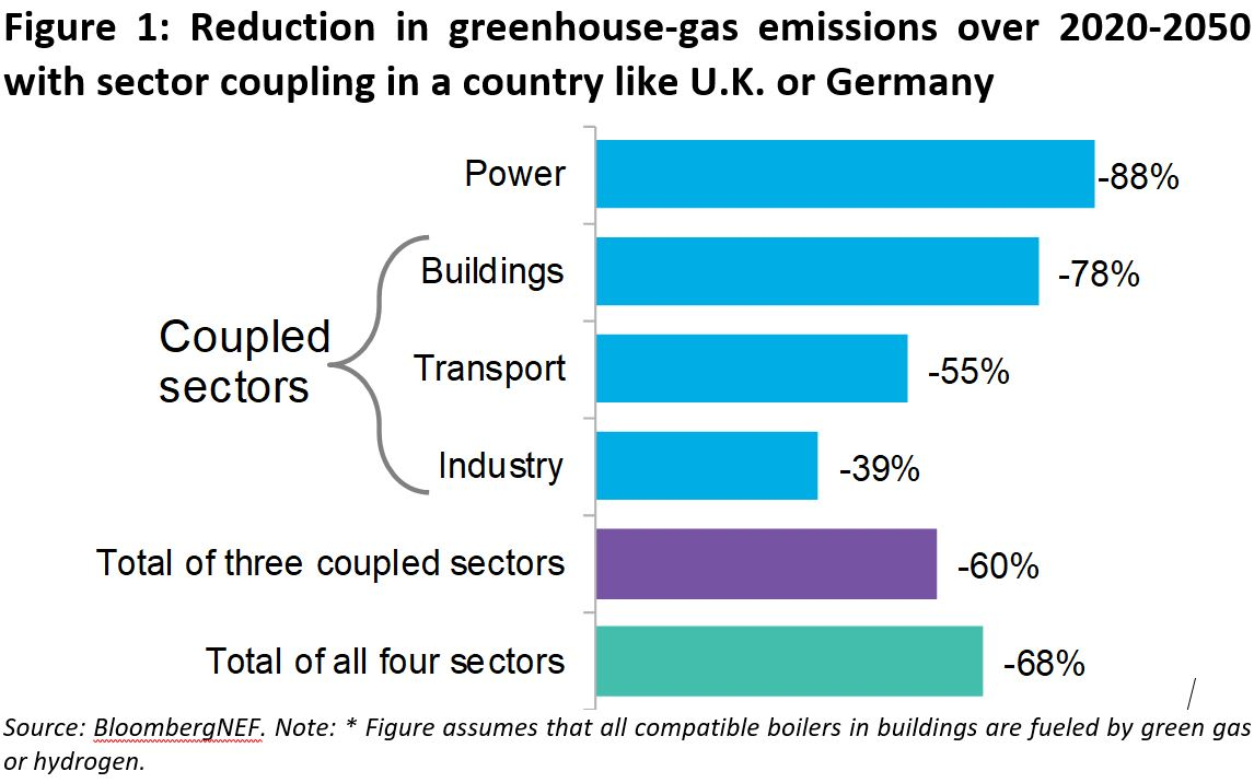 Electrification Can Cut Emissions of Transport, Buildings and Industry in Europe by 60% by 2050