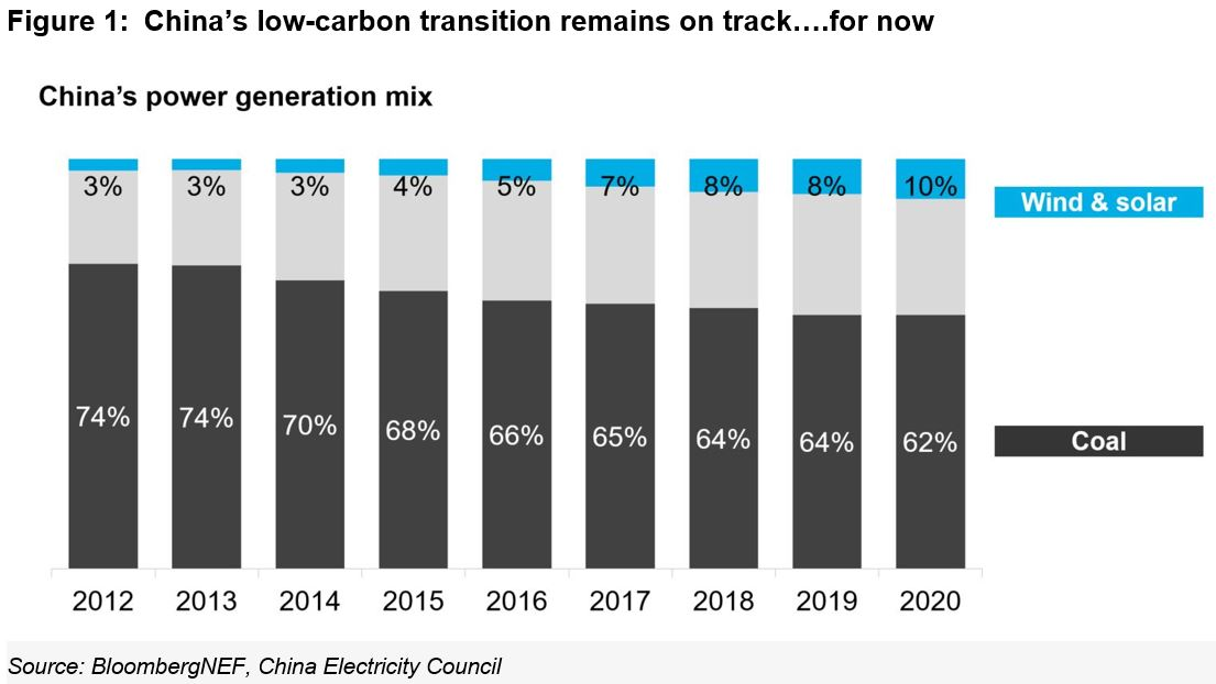 Wu: When The Going Gets Tough For Asia's Energy Transition