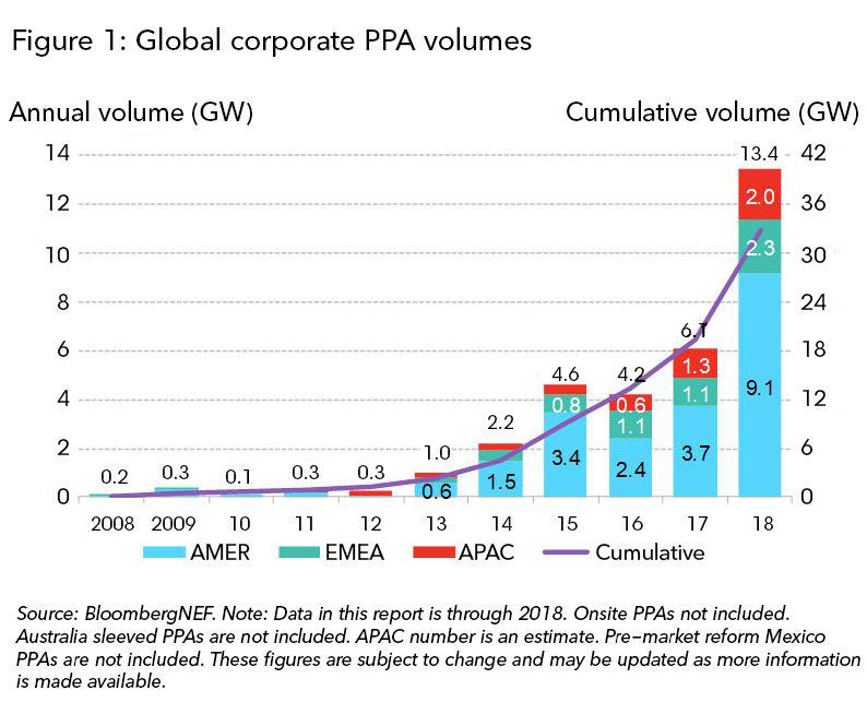 Global corporate renewable purchases hit 13.4GW in 2018, breaking old record