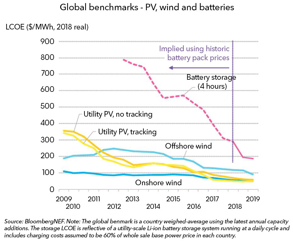 Battery Power's Latest Plunge in Costs Threatens Coal, Gas