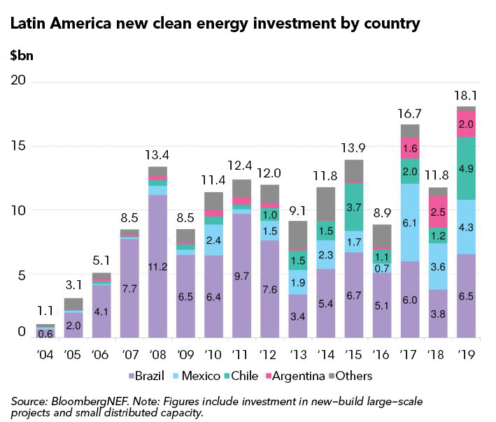 Latin America Hit New Clean Energy Investment Record, 2019