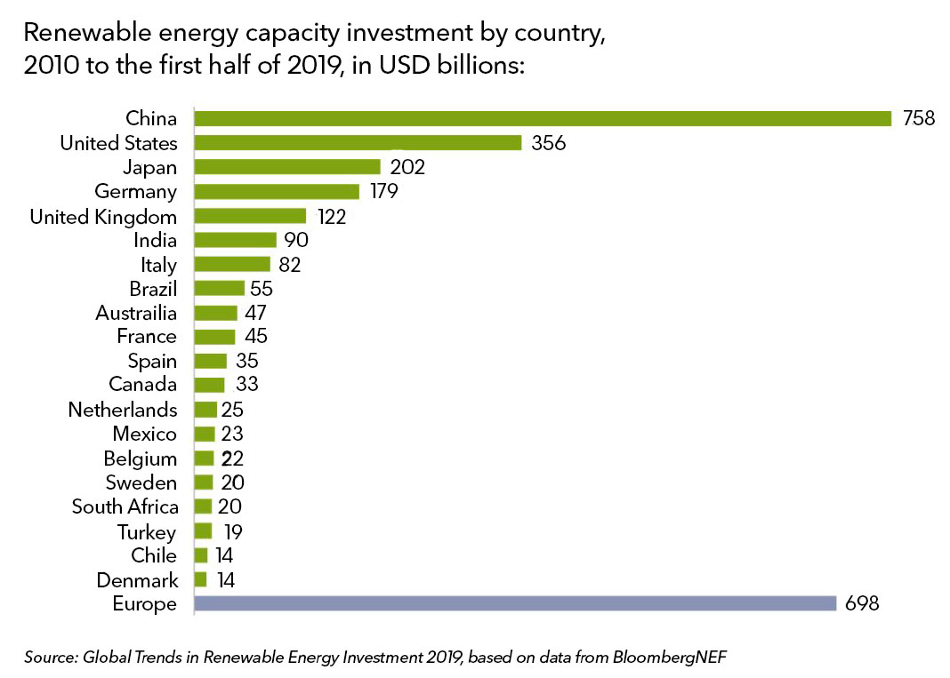 BNEF: Global Renewables Capacity Set To Have Quadrupled In Past Decade