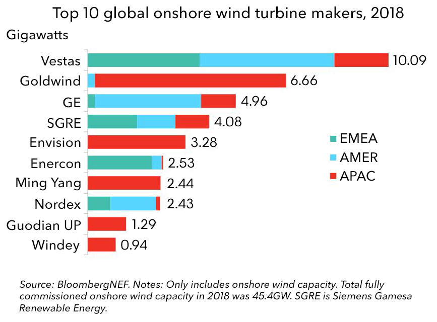Four Group Away Big Vestas Leads MakersBloombergnef Of Break Turbine PkXTiOZu