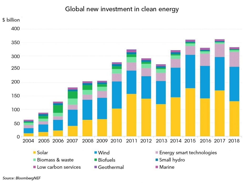 Clean Energy Investment Exceeded $300 Billion Once Again in 2018