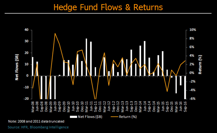 Better performance key to stem hedge fund outflows for Mirror of equity