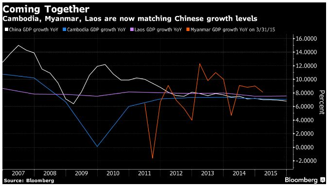 China is transforming Southeast Asia faster than ever | Commodities ...