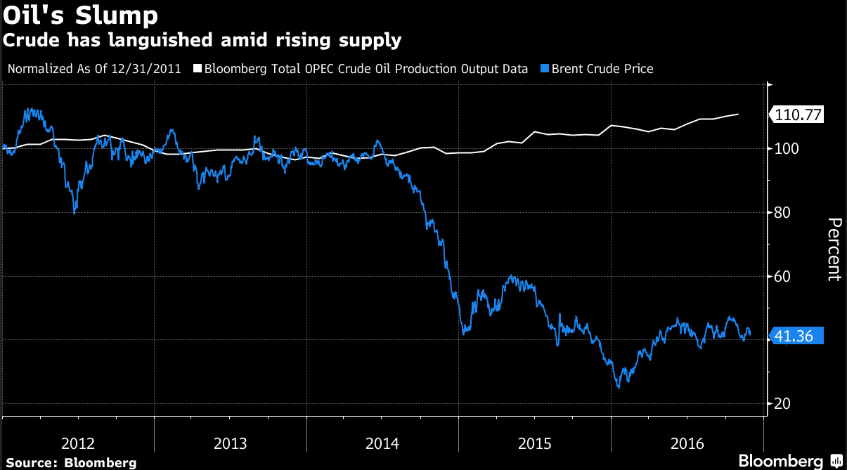 Opec Agrees On Oil Output Cuts As Saudis Soften Stance On Iran Commodities Bloomberg