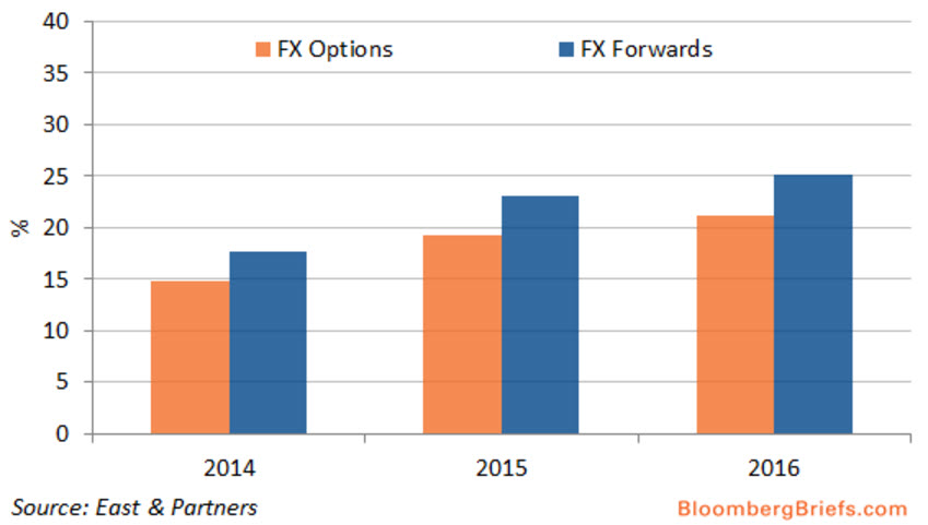 Fx options banks
